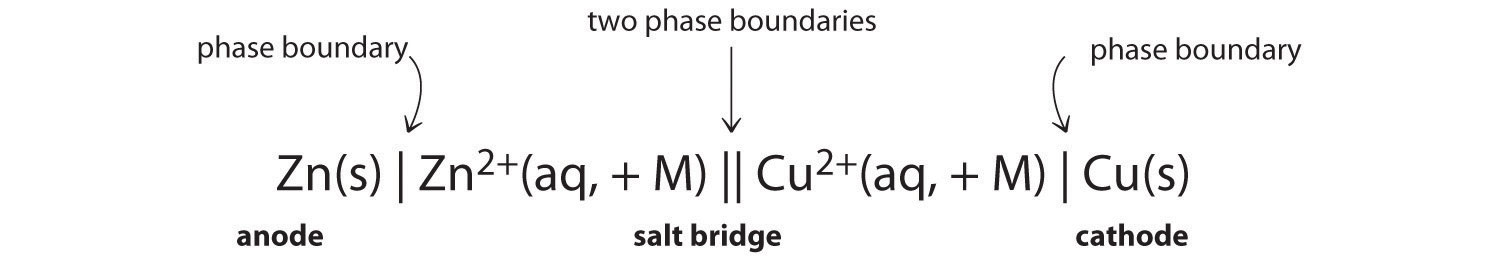 Look4chemistry galvanic cell 3 function of the salt bridge ccuart Gallery