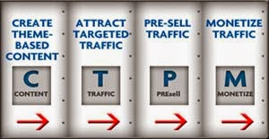 Kunci Sukses Make Money From Blog: Content, Traffic, Pre-selling, dan Monetize (Pilar CTPM)