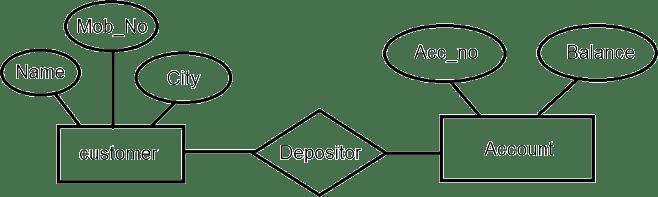 The E-R Model Example
