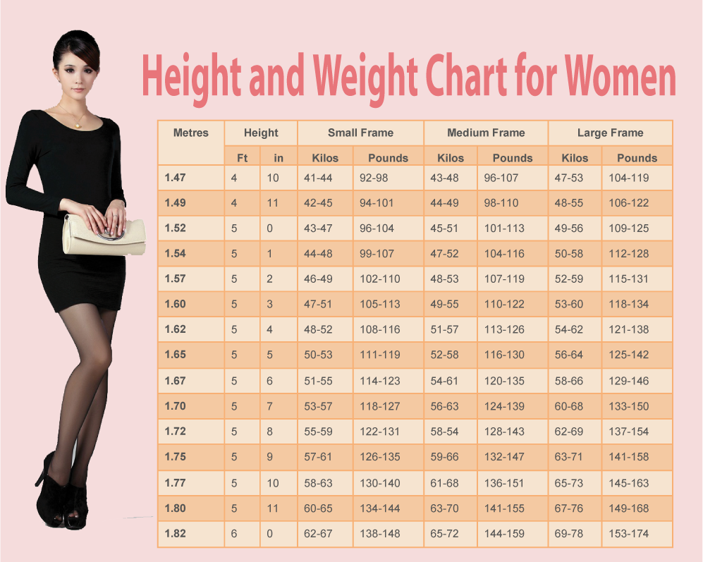 Weight chart for women whats your ideal weight according to your you how much you should weigh according to your specific proportions and age see the chart below and find your own characteristics to see how close you nvjuhfo Image collections