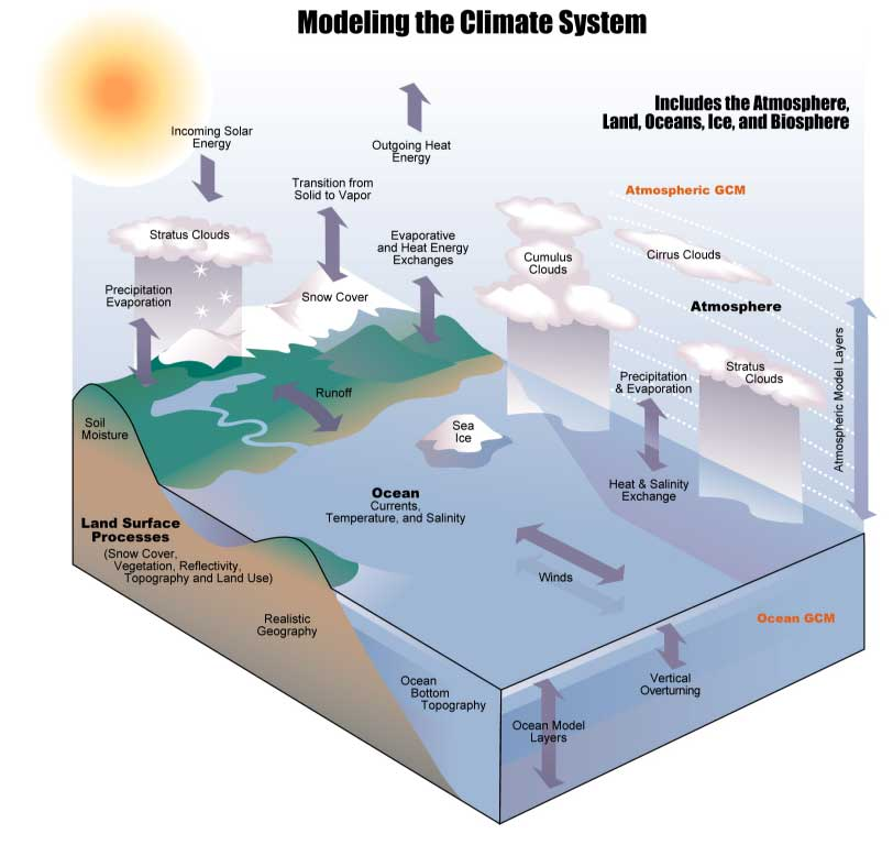 Regional climate