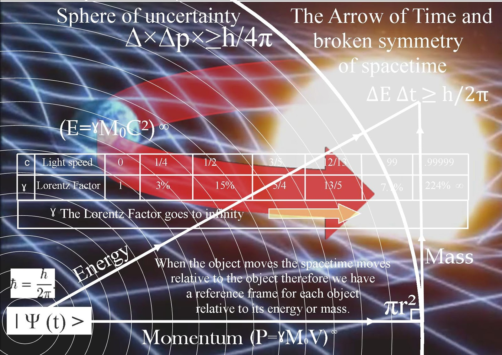 quantum relativity theory Relativistic quantum theory, string theory, loop quantum gravity and other attempts to unify einstein's gravitation with quantum theory the uses of extra dimensions quantum gravity and the big bang.