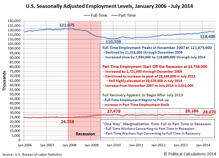 U.S. Seasonally Adjusted Employment Levels, Full and Part Time Employment, January 2006 - July 2014