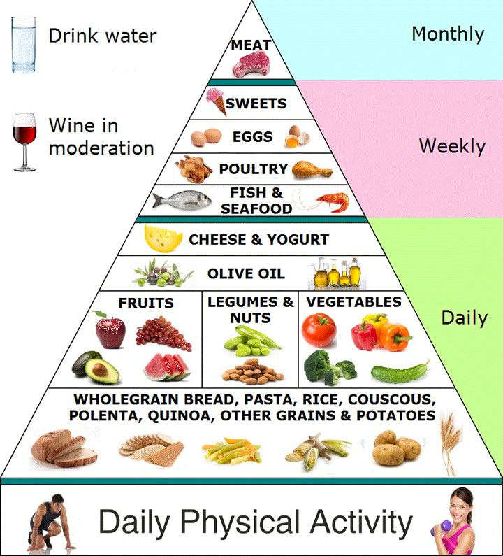 mediterranean-diet.jpeg