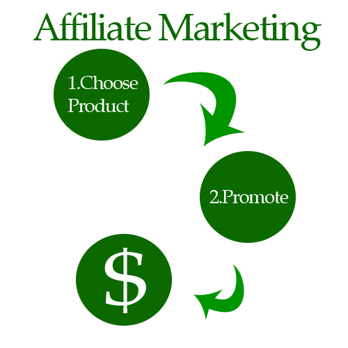 How Can Affiliate Marketers Spot Fake Money