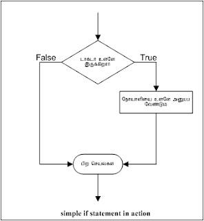 simple if statement, jmr faridh, tamil programming, கம்ப்யூட்டர், தமிழில் புரோகிராம், புரோகிராம் எழுதுவது எப்படி?