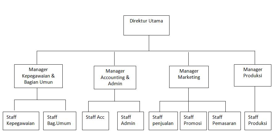 Hubungan Manajemen dan Organisasi ~ Time Is Out