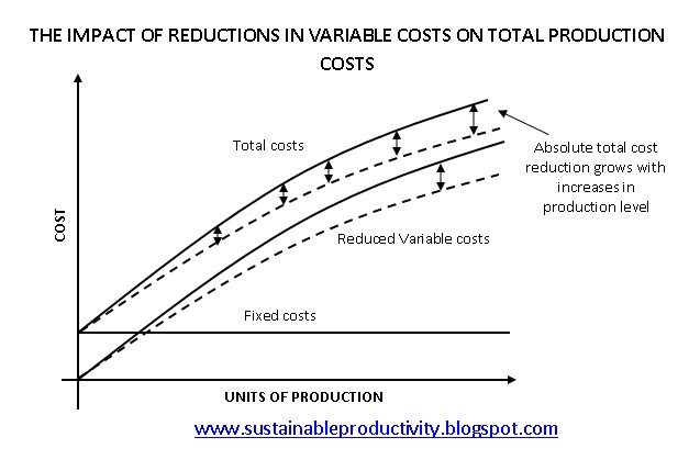 Sustainable Productivity The Power Of Resource Efficiency As A Cost