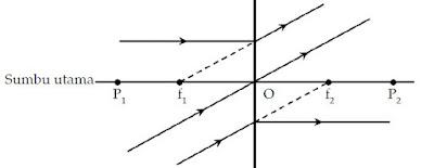 Sinar-Sinar Istimewa Pada Lensa Cembung dan Lensa Cekung