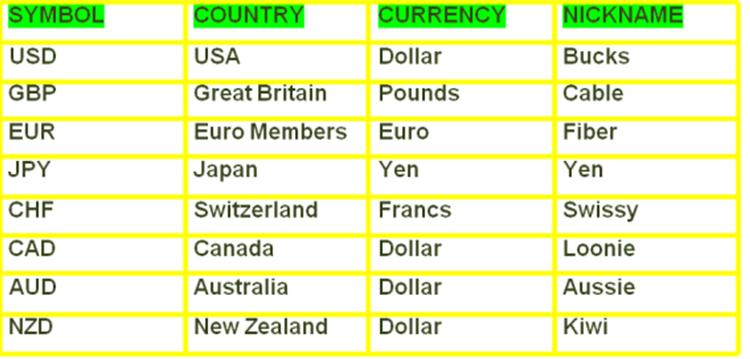 Forex major currencies