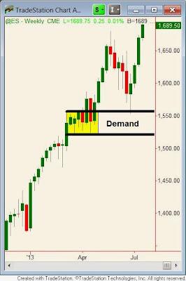 Недельный график S&P. Сэм Сейден (Sam Seiden)