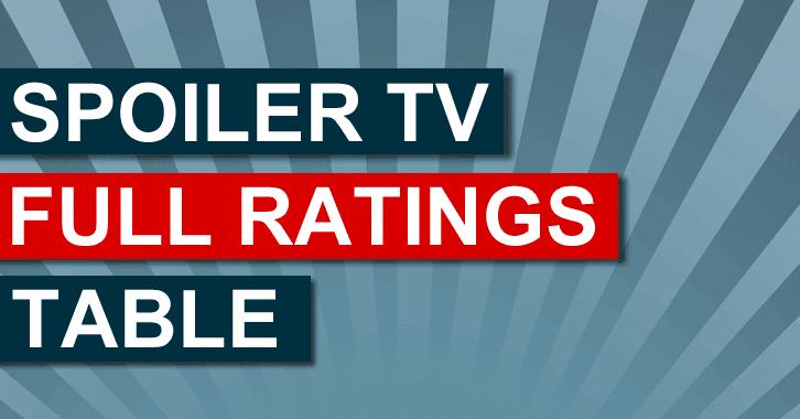 Full Ratings Tables 2014/15