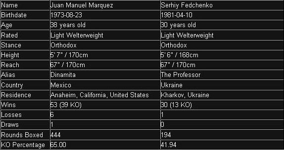 record of Marquez and Fedchenko