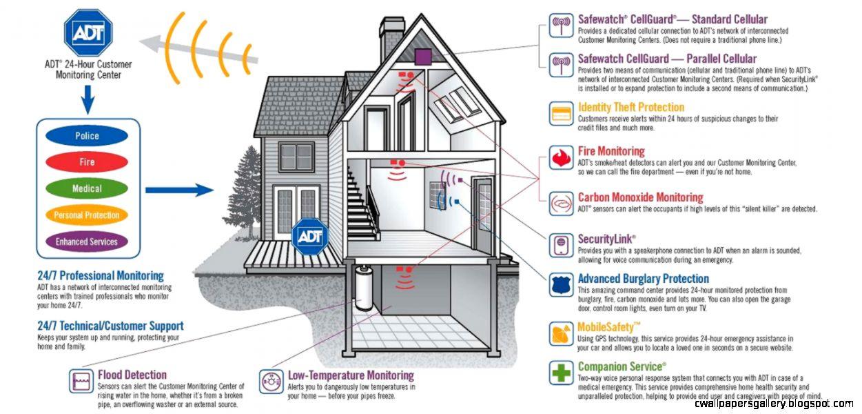 adt Home Security LexingtonSC South Carolina