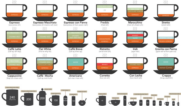 coffee+making+infographic+recipes+style.