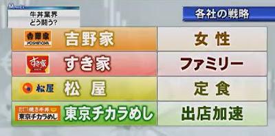 吉野家 すき家 松屋 東京チカラめし 出店戦略