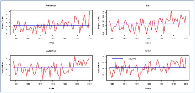 Anomalies de température par rapport à la normale calculée pour la période allant de 1961 à 1990, Degrés  Celsius, Canada, 1948-2010, Source: Statistique Canada