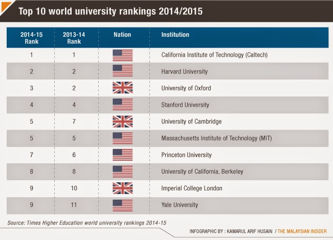Times Higher Education World University Rankings 2014/2015