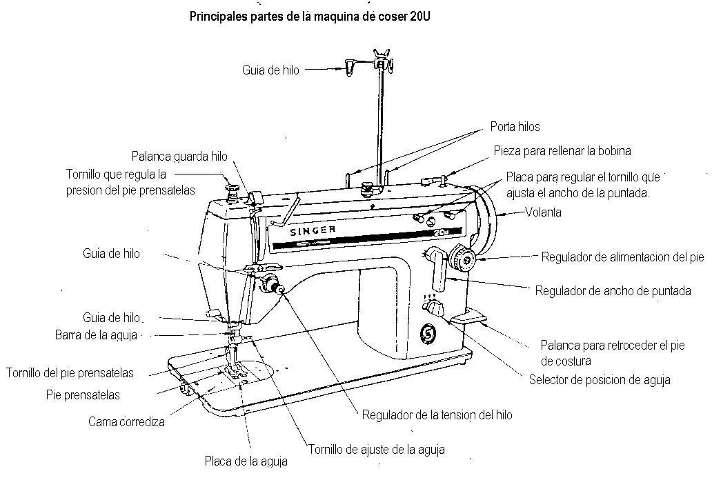 Reparaciones Tello: El cuidado de su maquina de coser.