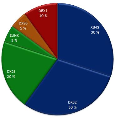 ETF allocation