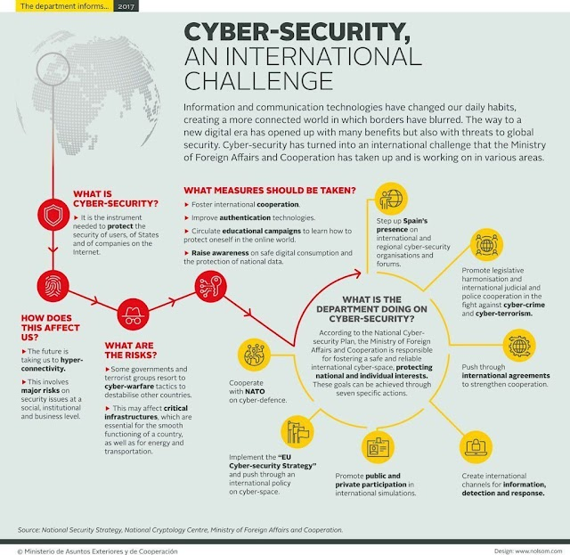 #Cybersecurity is an international challenge