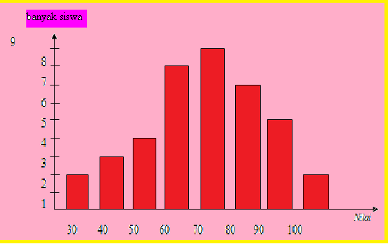 Math is fun stistika selain diagram batang tunggal dikenal dua diagram batang yang lain yaitu diagram batang majemuk dan diagram batang bertingkat ccuart Images