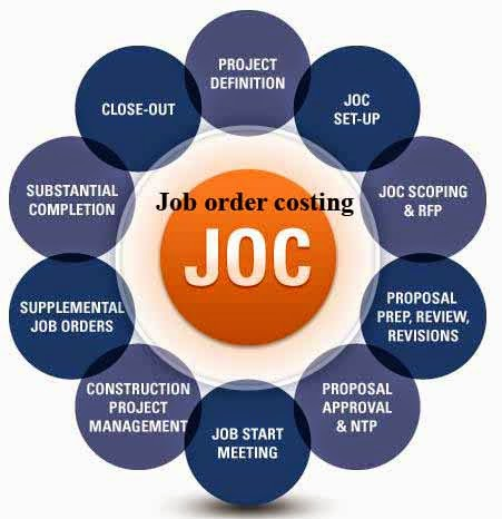advantages and disadvantages of job costing Difference between batch costing and job costing 3 procedure of batch costing 4  advantages of batch costing 6 disadvantages of batch costing.