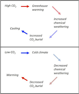 http://climotope.earth.ox.ac.uk/research/weathering_and_isotopes