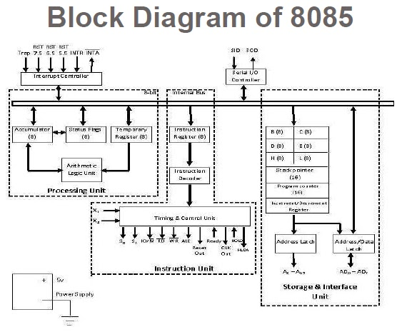 devender vashisth: block diagram & pin diagram of 8085 microprocessor  devender vashisth
