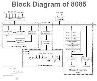 Block diagram pin diagram of 8085 microprocessor devender vashisth block diagram pin diagram of 8085 microprocessor ccuart Gallery