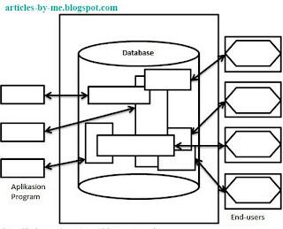 Pengenalan Database (Basis Data)