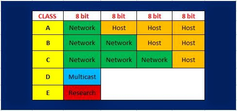 network classes