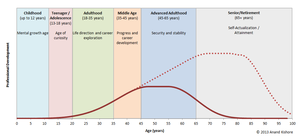 Stages of career development by saba abbas
