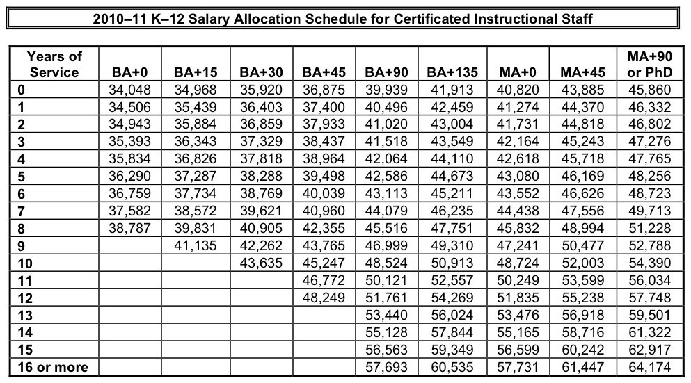 merit pay  salary pay scale