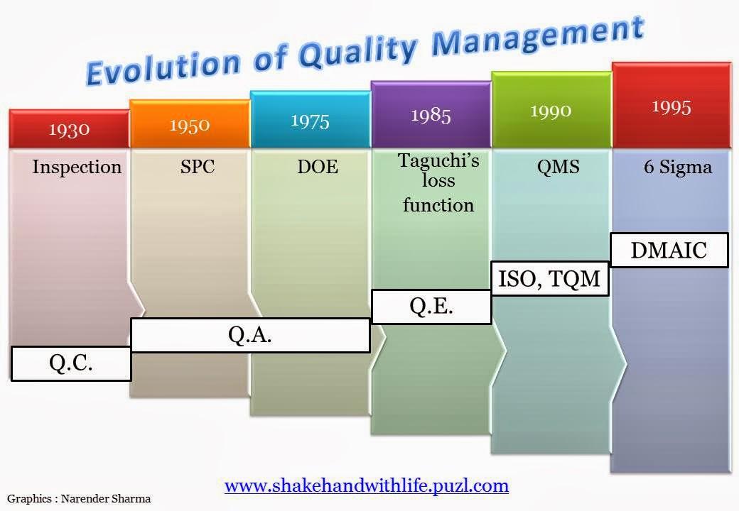 evolution of quality Total quality management 9 total quality management concepts, evolution and acceptability in developing economies rr lakhe shri ramdeobaba kamla nehru engineering college, nagpur, india,.