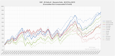 Iron Condor Dynamic Exit Equity Curves RUT 80 DTE 20 Delta All Versions