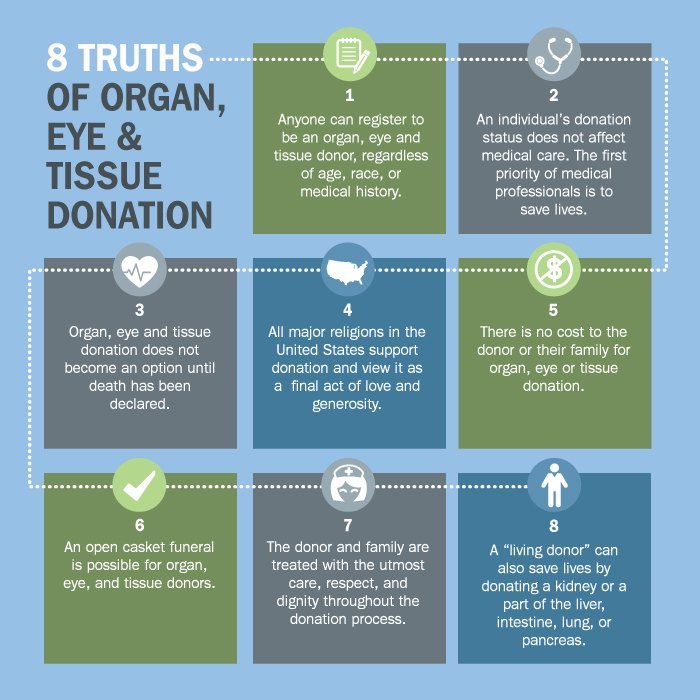 Donate Life Organ and Tissue Donation Blog℠: Eight Truths About ...