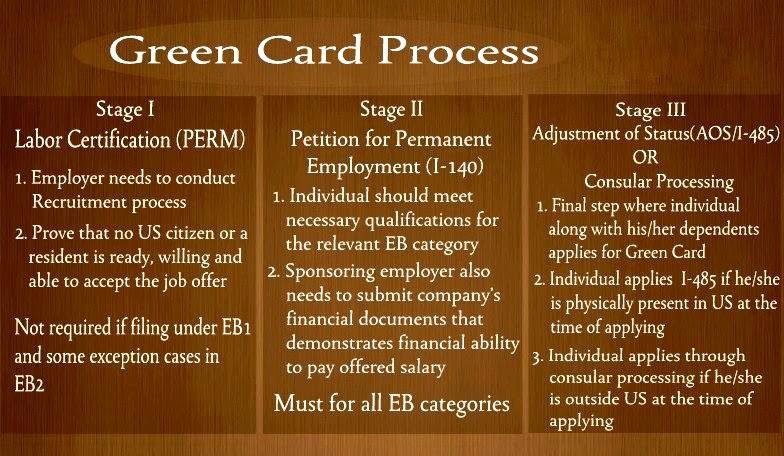 Sparkize Green Card Process