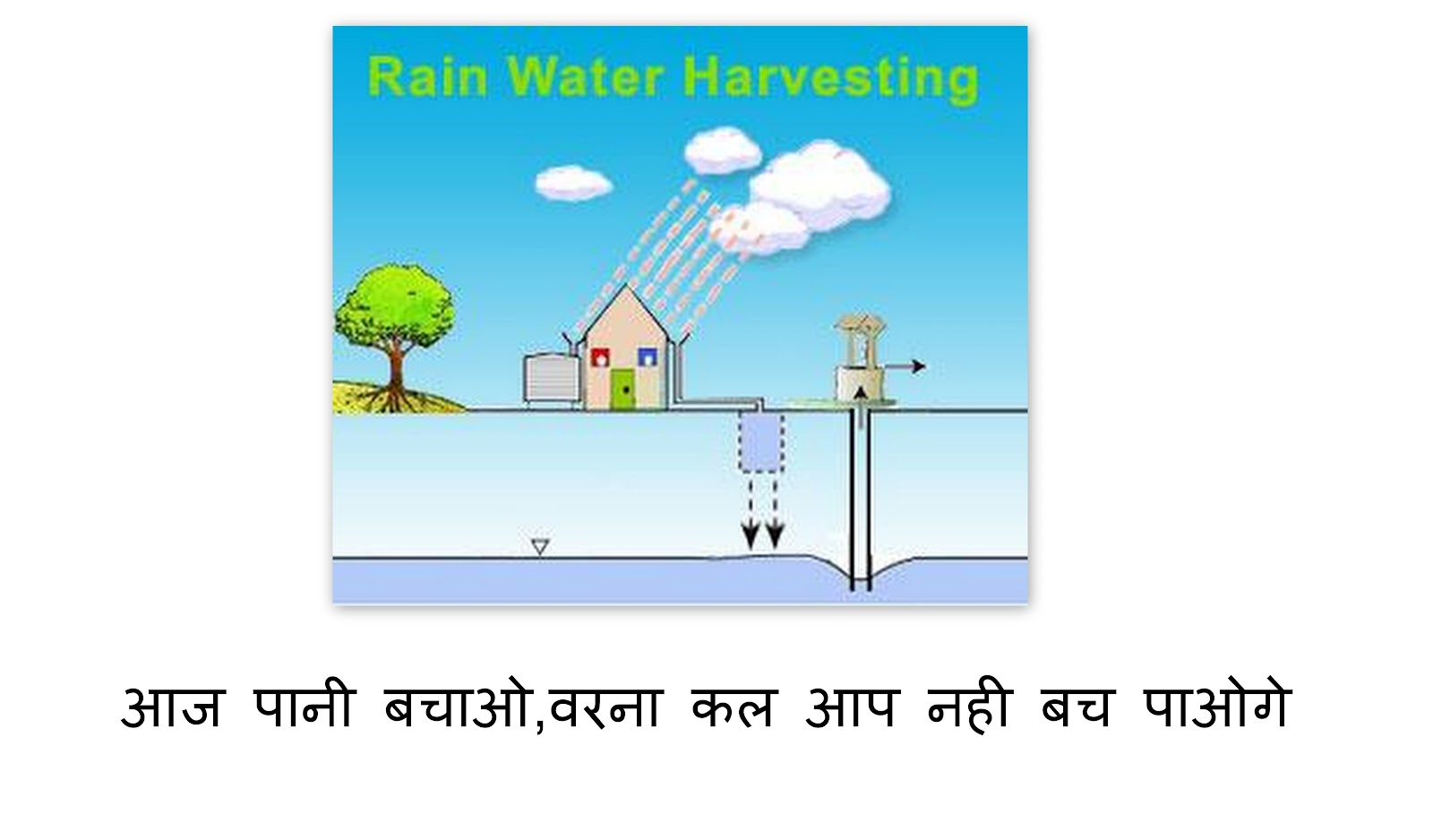 rainwater harvesting in hindi