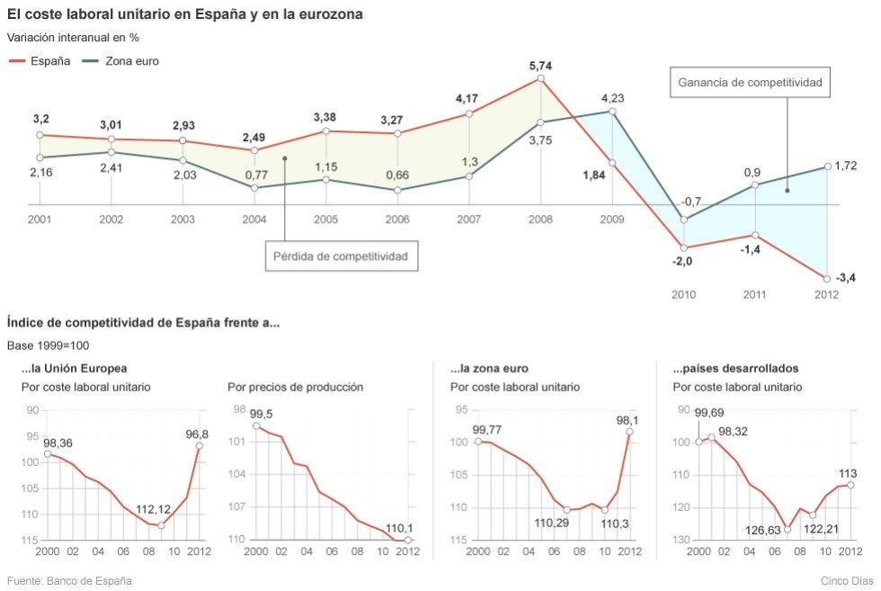 coste laboral, España, salarios, tipo de cambio, peseta, marco alemán, 1960 - 1996, euro, devaluación, Alemania