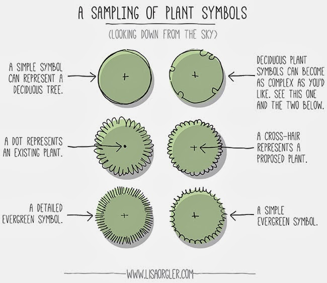 How To Draw Plant Symbols By Lisa Orgler