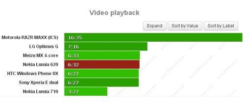 Circa 6 ore e mezzo di riproduzione per il Lumia 620 di video multimediali