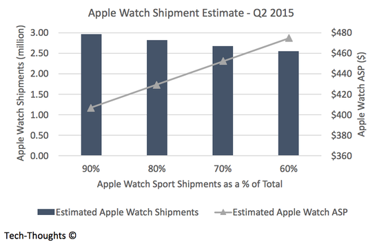 Apple Watch Shipment Estimate