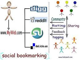 konsep sosial bookmarking