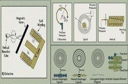 القياس والتحكم في العمليات الكيميائية