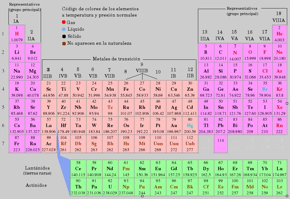 Javiera constanza gongora molina julio 2013 elementos en la tabla peridica la organizacin que hizo moseley de los elementos por nmero atmico gener un claro patrn peridico de propiedades urtaz Images