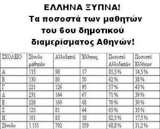 Για ποιο ρατσισμό μιλάμε; Ποιοι χρειάζονται νόμους για προστασία και από ποιον;;; Λιγότεροι οι Έλληνες μαθητές, περισσότεροι οι Αλλοδαποί, παιδιά λαθρομεταναστών!