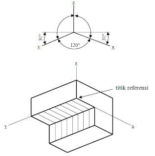 Proyeksi isometri dengan posisi terbalik