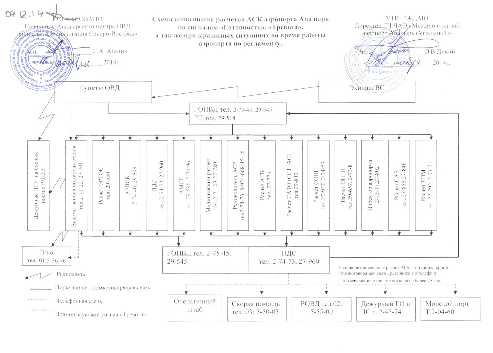 Схема оповещения водоканал