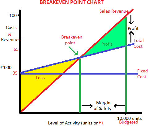 Profit volume ratio graph